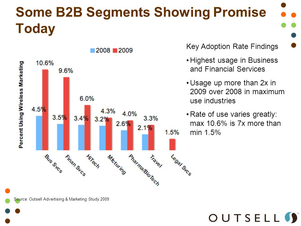 Some B2B Segments Showing Promise Today Source: Outsell Advertising & Marketing Study 2009 Key Adoption Rate Findings Highest usage in Business and Financial Services Usage up more than 2x in 2009 over 2008 in maximum use industries Rate of use varies greatly: max 10.6% is 7x more than min 1.5%