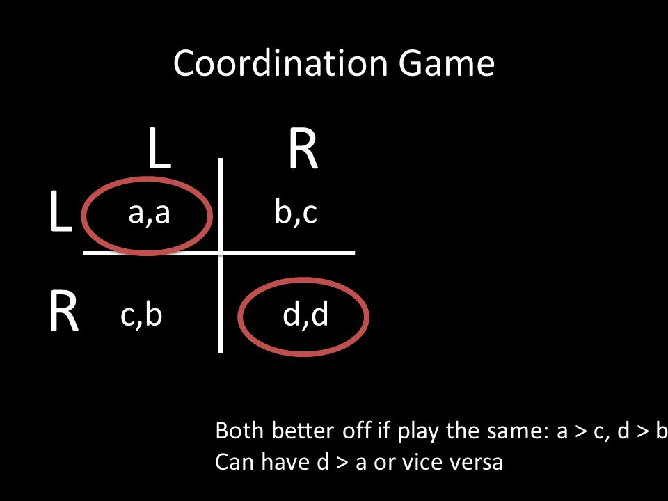 Coordination Game Both better off if play the same: a > c, d > b Can have d > a or vice versa a,ab,c c,bd,d L R LR