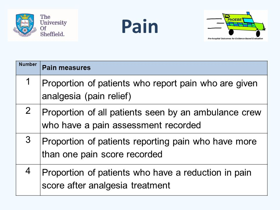 Pain Number Pain measures 1 Proportion of patients who report pain who are given analgesia (pain relief) 2 Proportion of all patients seen by an ambulance crew who have a pain assessment recorded 3 Proportion of patients reporting pain who have more than one pain score recorded 4 Proportion of patients who have a reduction in pain score after analgesia treatment