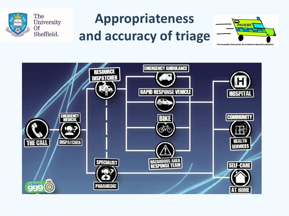 Appropriateness and accuracy of triage