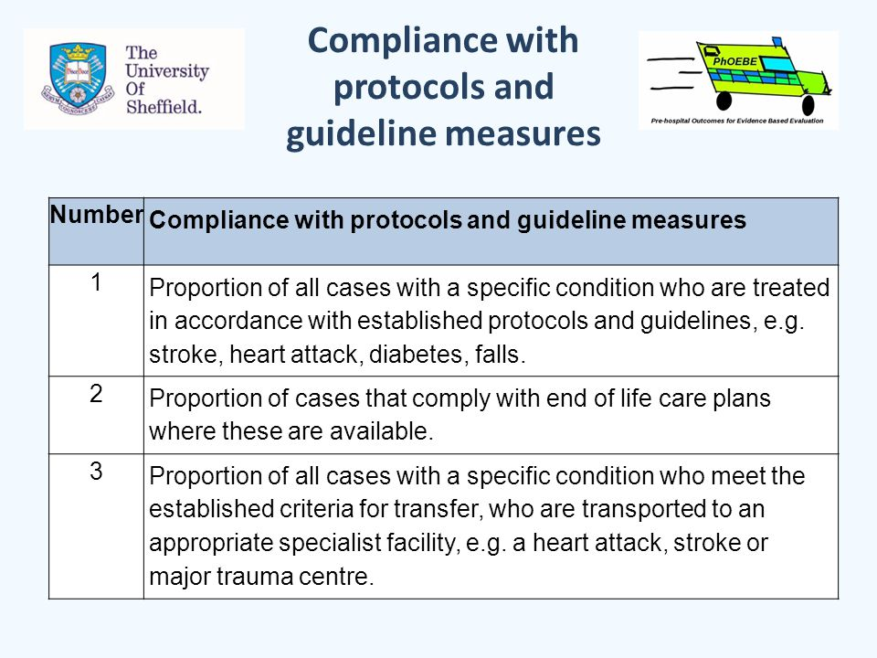 Compliance with protocols and guideline measures Number Compliance with protocols and guideline measures 1 Proportion of all cases with a specific condition who are treated in accordance with established protocols and guidelines, e.g.