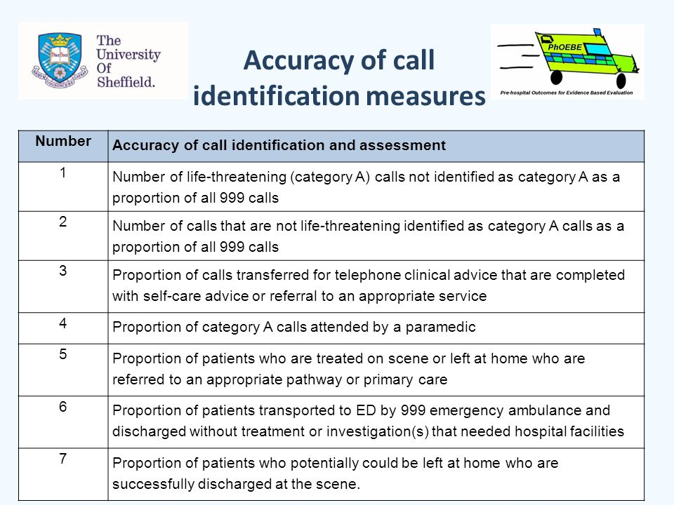 Accuracy of call identification measures Number Accuracy of call identification and assessment 1 Number of life-threatening (category A) calls not identified as category A as a proportion of all 999 calls 2 Number of calls that are not life-threatening identified as category A calls as a proportion of all 999 calls 3 Proportion of calls transferred for telephone clinical advice that are completed with self-care advice or referral to an appropriate service 4 Proportion of category A calls attended by a paramedic 5 Proportion of patients who are treated on scene or left at home who are referred to an appropriate pathway or primary care 6 Proportion of patients transported to ED by 999 emergency ambulance and discharged without treatment or investigation(s) that needed hospital facilities 7 Proportion of patients who potentially could be left at home who are successfully discharged at the scene.