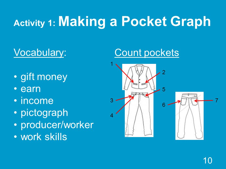 Activity 1: Making a Pocket Graph Count pockets 10 Vocabulary: gift money earn income pictograph producer/worker work skills 1 2 3 4 5 6 7