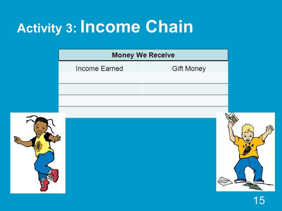 Activity 3: Income Chain Money We Receive 15 Income EarnedGift Money