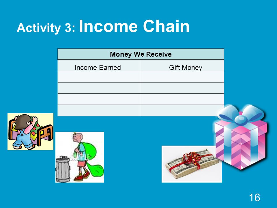 Activity 3: Income Chain Money We Receive 16 Income EarnedGift Money