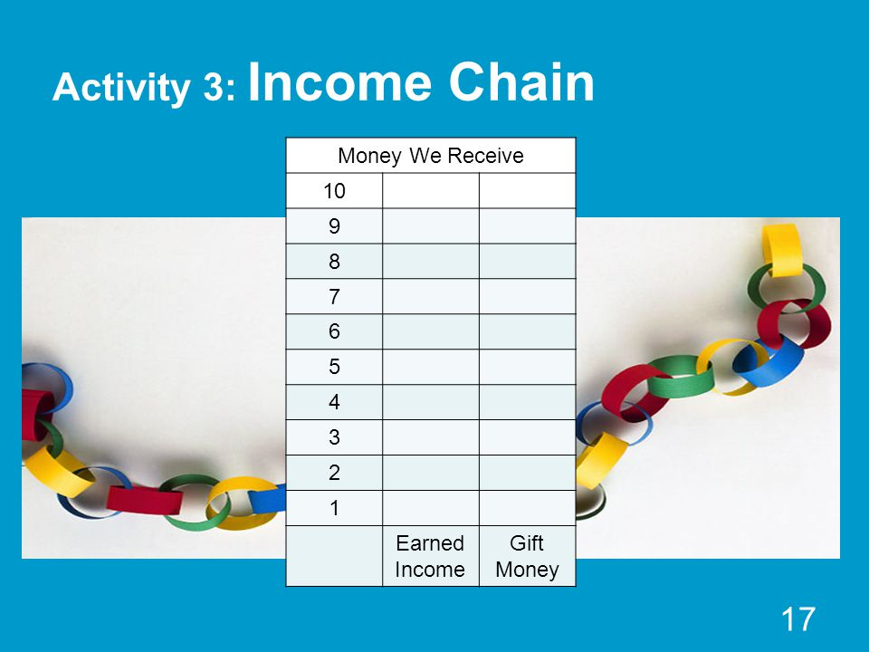 Activity 3: Income Chain Money We Receive 10 9 8 7 6 5 4 3 2 1 Earned Income Gift Money 17