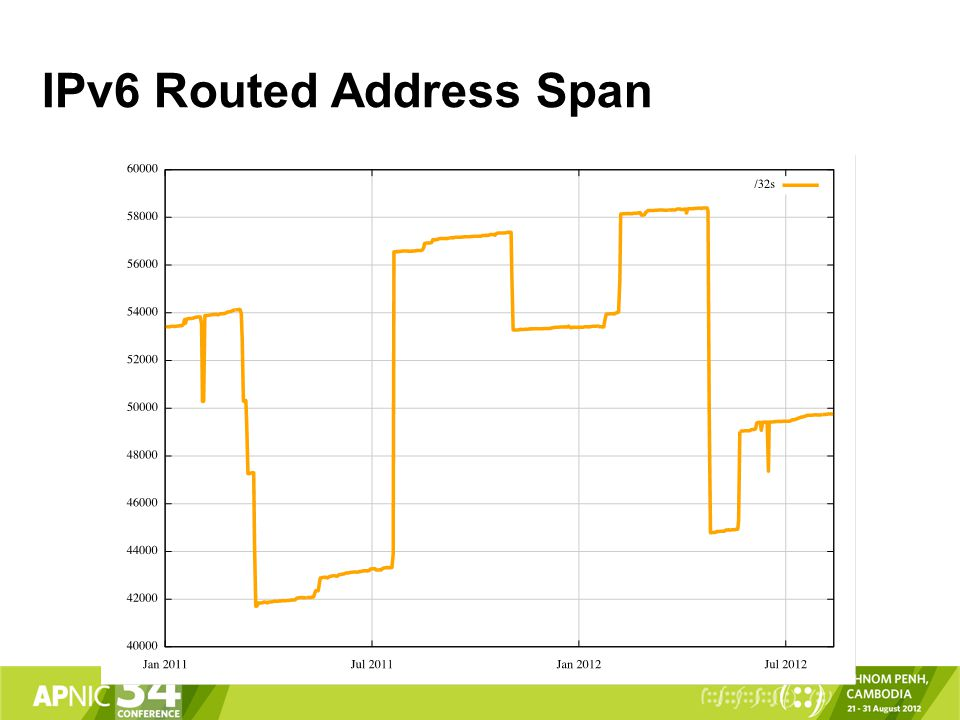 IPv6 Routed Address Span
