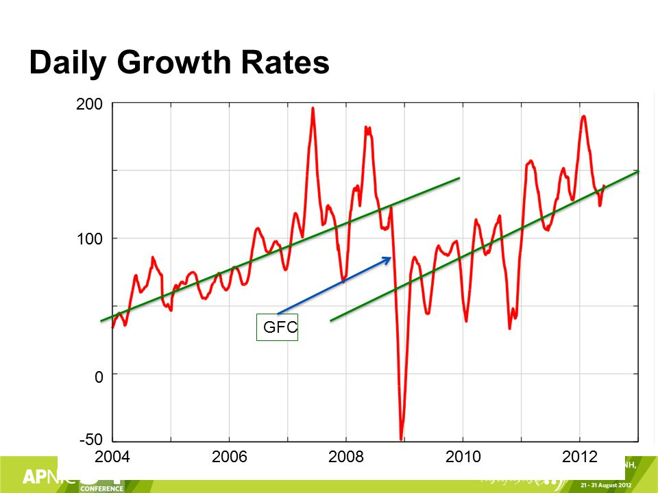 Daily Growth Rates 20042008200620102012 -50 100 200 0 GFC