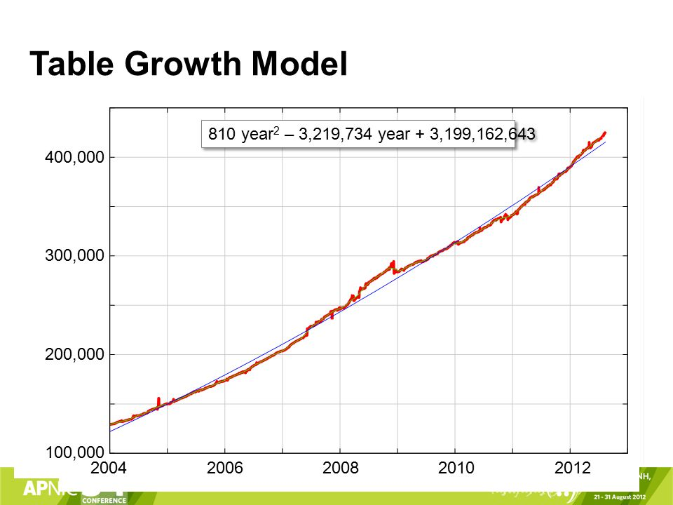Table Growth Model 810 year 2 – 3,219,734 year + 3,199,162,643 20042008 100,000 300,000 400,000 200620102012 200,000
