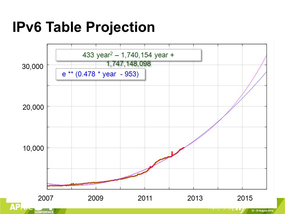 IPv6 Table Projection 2007 10,000 200920112015 2013 30,000 20,000 433 year 2 – 1,740,154 year + 1,747,148,098 e ** (0.478 * year - 953)