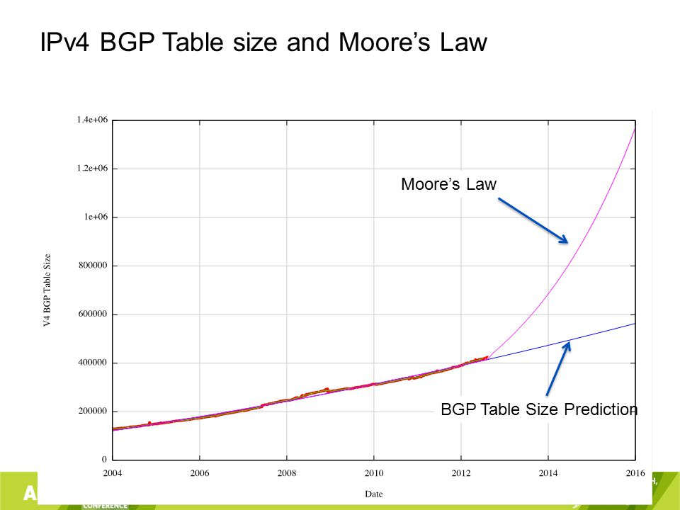 Moore's Law BGP Table Size Prediction IPv4 BGP Table size and Moore's Law
