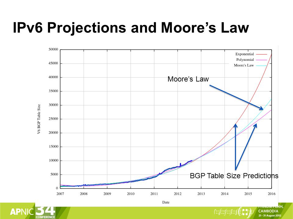 IPv6 Projections and Moore's Law Moore's Law BGP Table Size Predictions