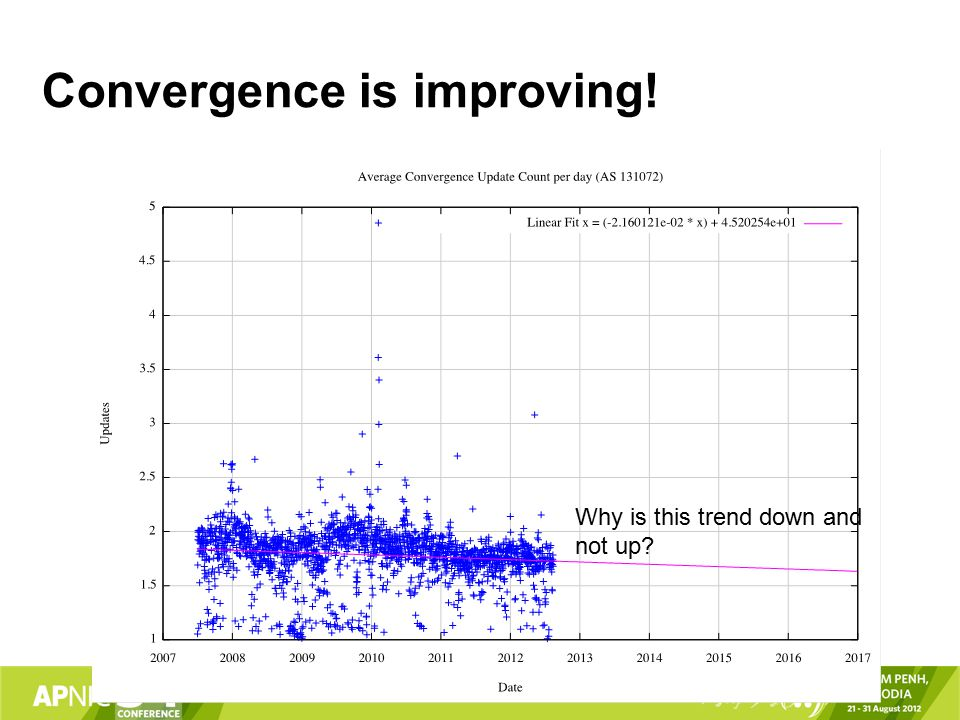 Convergence is improving! Why is this trend down and not up
