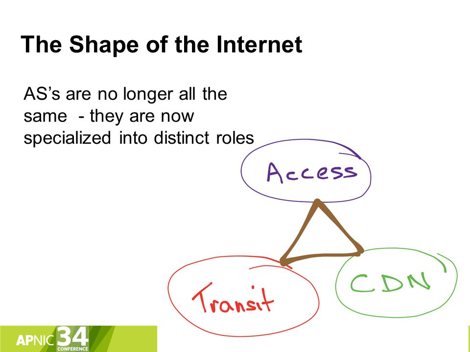 The Shape of the Internet AS's are no longer all the same - they are now specialized into distinct roles