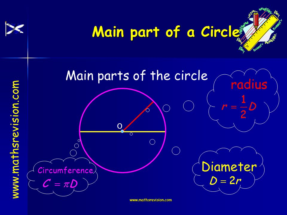 www.mathsrevision.com Main part of a Circle Learning Intention To identify the main parts of a circle.