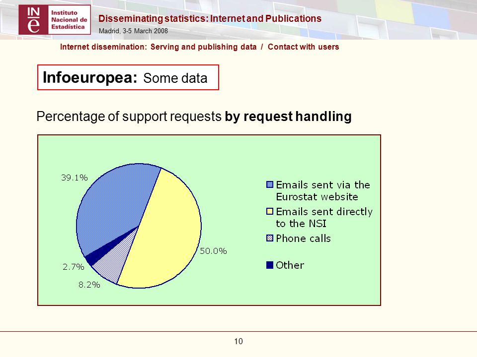 Disseminating statistics: Internet and Publications Madrid, 3-5 March 2008 10 Internet dissemination: Serving and publishing data / Contact with users Infoeuropea: Some data Percentage of support requests by request handling