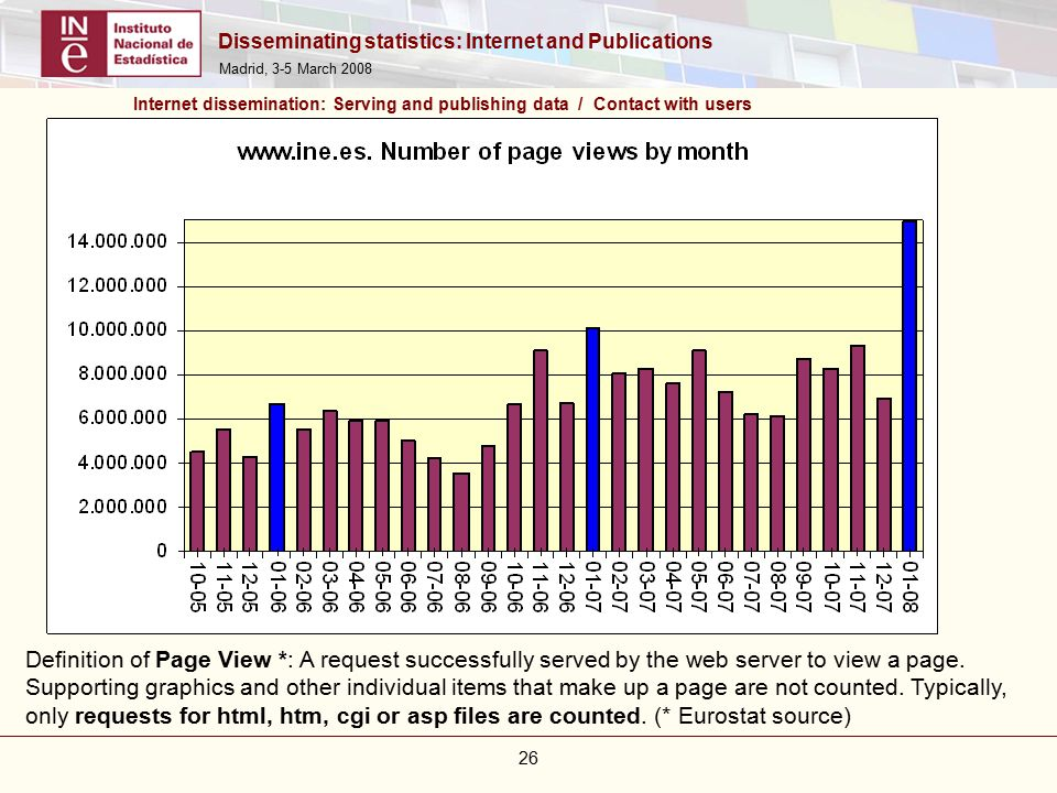Disseminating statistics: Internet and Publications Madrid, 3-5 March 2008 26 Internet dissemination: Serving and publishing data / Contact with users Definition of Page View *: A request successfully served by the web server to view a page.