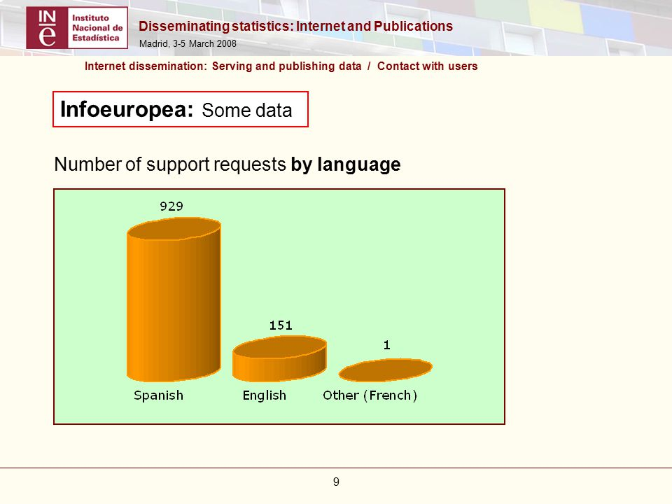 Disseminating statistics: Internet and Publications Madrid, 3-5 March 2008 9 Internet dissemination: Serving and publishing data / Contact with users Infoeuropea: Some data Number of support requests by language