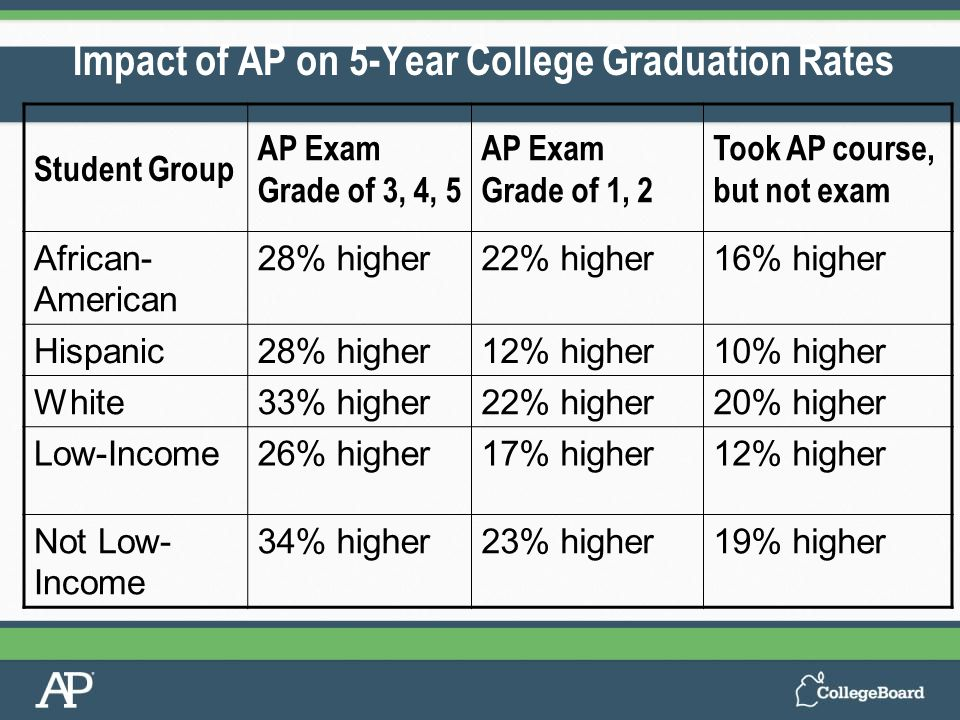 Student Group AP Exam Grade of 3, 4, 5 AP Exam Grade of 1, 2 Took AP course, but not exam African- American 28% higher22% higher16% higher Hispanic28% higher12% higher10% higher White33% higher22% higher20% higher Low-Income26% higher17% higher12% higher Not Low- Income 34% higher23% higher19% higher Impact of AP on 5-Year College Graduation Rates