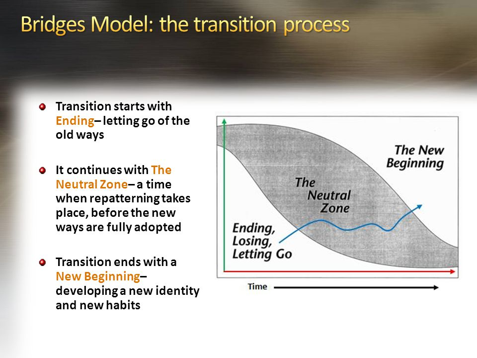 Transition starts with Ending– letting go of the old ways It continues with The Neutral Zone– a time when repatterning takes place, before the new ways are fully adopted Transition ends with a New Beginning– developing a new identity and new habits