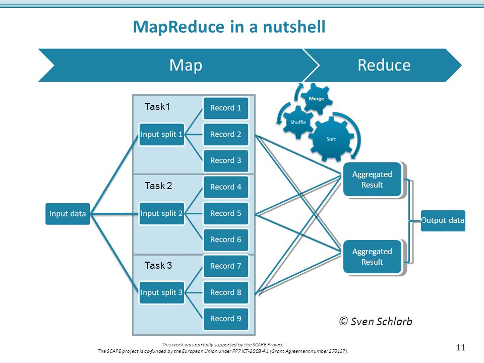 MapReduce in a nutshell 11 This work was partially supported by the SCAPE Project.