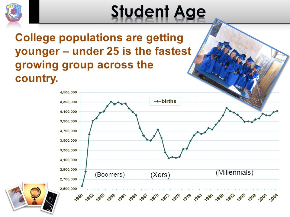 (Boomers) (Xers) (Millennials) College populations are getting younger – under 25 is the fastest growing group across the country.