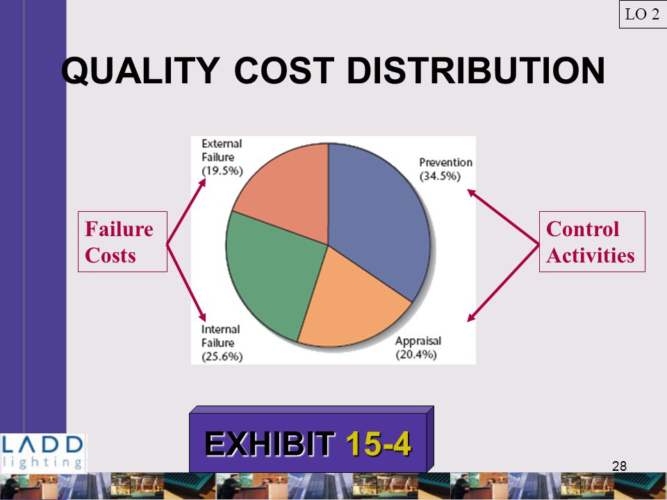 28 QUALITY COST DISTRIBUTION LO 2 EXHIBIT 15-4 Failure Costs Control Activities