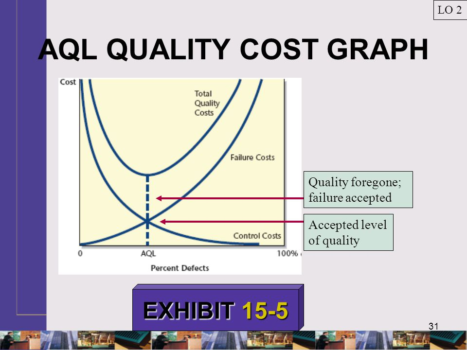 31 AQL QUALITY COST GRAPH LO 2 EXHIBIT 15-5 Accepted level of quality Quality foregone; failure accepted