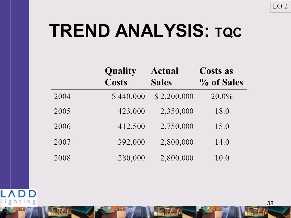 38 TREND ANALYSIS: TQC Quality Costs Actual Sales Costs as % of Sales 2004$ 440,000$ 2,200,00020.0% 2005423,0002,350,00018.0 2006412,5002,750,00015.0 2007392,0002,800,00014.0 2008280,0002,800,00010.0 LO 2