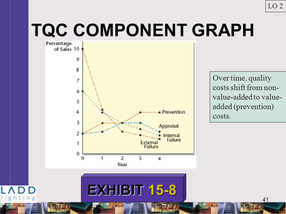 41 TQC COMPONENT GRAPH LO 2 EXHIBIT 15-8 Over time, quality costs shift from non- value-added to value- added (prevention) costs.