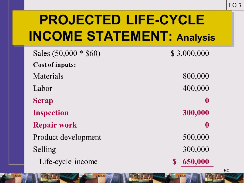 50 PROJECTED LIFE-CYCLE INCOME STATEMENT: Analysis LO 3 Sales (50,000 * $60)$ 3,000,000 Cost of inputs: Materials800,000 Labor400,000 Scrap 0 Inspection300,000 Repair work0 Product development500,000 Selling300,000 Life-cycle income$ 650,000