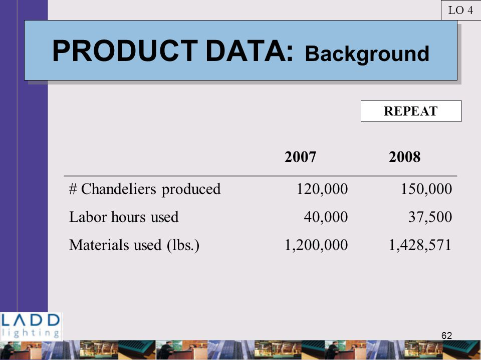 62 PRODUCT DATA: Background LO 4 20072008 # Chandeliers produced120,000150,000 Labor hours used40,00037,500 Materials used (lbs.)1,200,0001,428,571 REPEAT