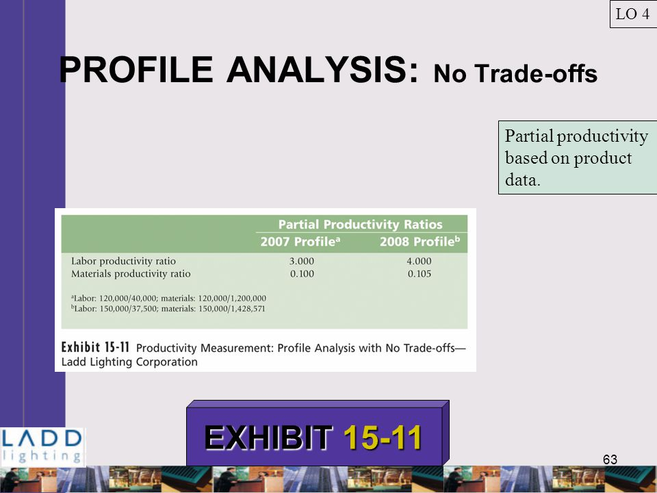 63 PROFILE ANALYSIS: No Trade-offs LO 4 EXHIBIT 15-11 Partial productivity based on product data.