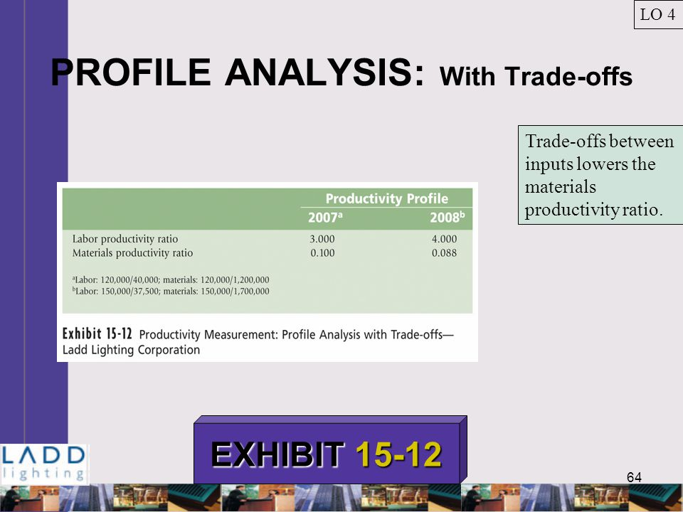 64 PROFILE ANALYSIS: With Trade-offs LO 4 EXHIBIT 15-12 Trade-offs between inputs lowers the materials productivity ratio.