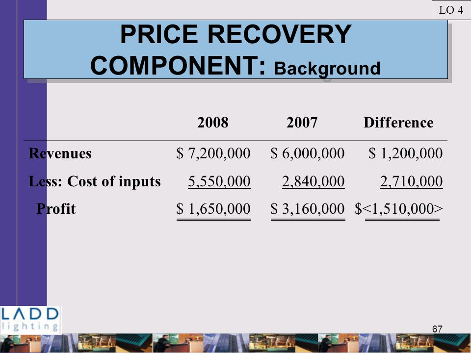 67 PRICE RECOVERY COMPONENT: Background LO 4 20082007Difference Revenues$ 7,200,000$ 6,000,000$ 1,200,000 Less: Cost of inputs5,550,0002,840,0002,710,000 Profit$ 1,650,000$ 3,160,000$