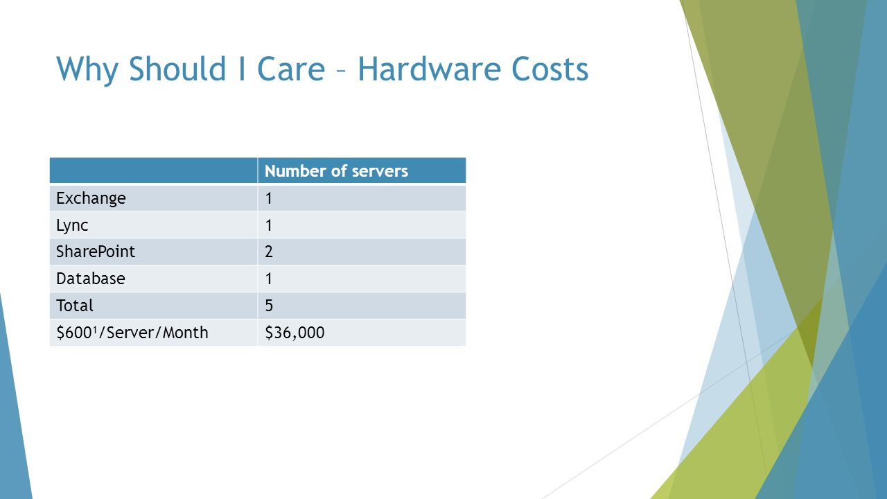 Why Should I Care – Hardware Costs Number of servers Exchange1 Lync1 SharePoint2 Database1 Total5 $600 1 /Server/Month$36,000