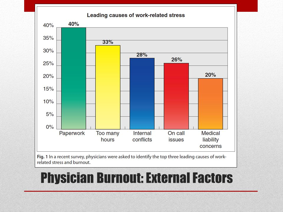 Physician Burnout: External Factors