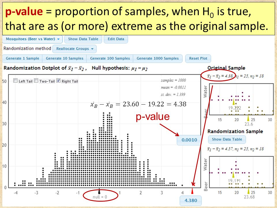 p-value = proportion of samples, when H 0 is true, that are as (or more) extreme as the original sample.
