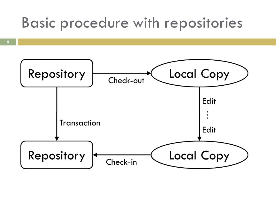 Basic procedure with repositories RepositoryLocal Copy Check-out Edit Repository Check-in Transaction Edit … 9