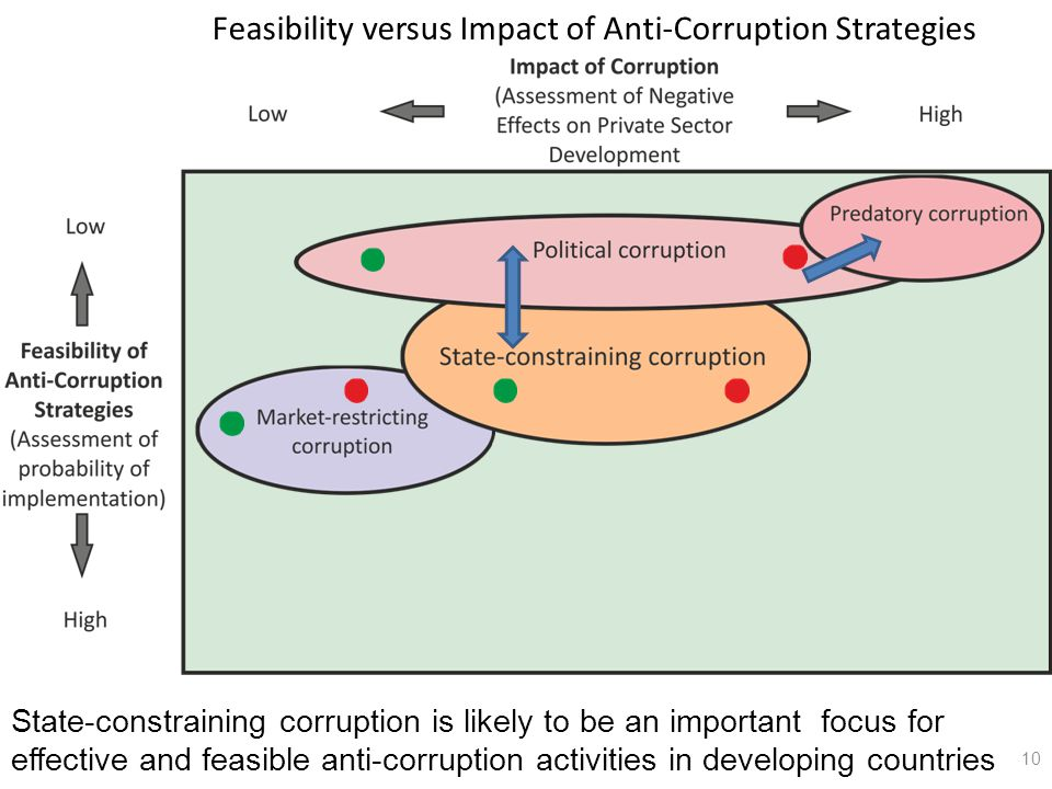 Feasibility versus Impact of Anti-Corruption Strategies 10 State-constraining corruption is likely to be an important focus for effective and feasible anti-corruption activities in developing countries