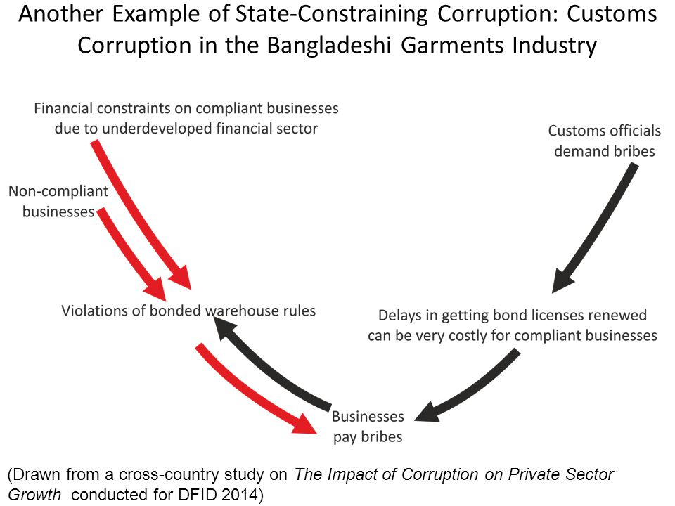Another Example of State-Constraining Corruption: Customs Corruption in the Bangladeshi Garments Industry 12 (Drawn from a cross-country study on The Impact of Corruption on Private Sector Growth conducted for DFID 2014)
