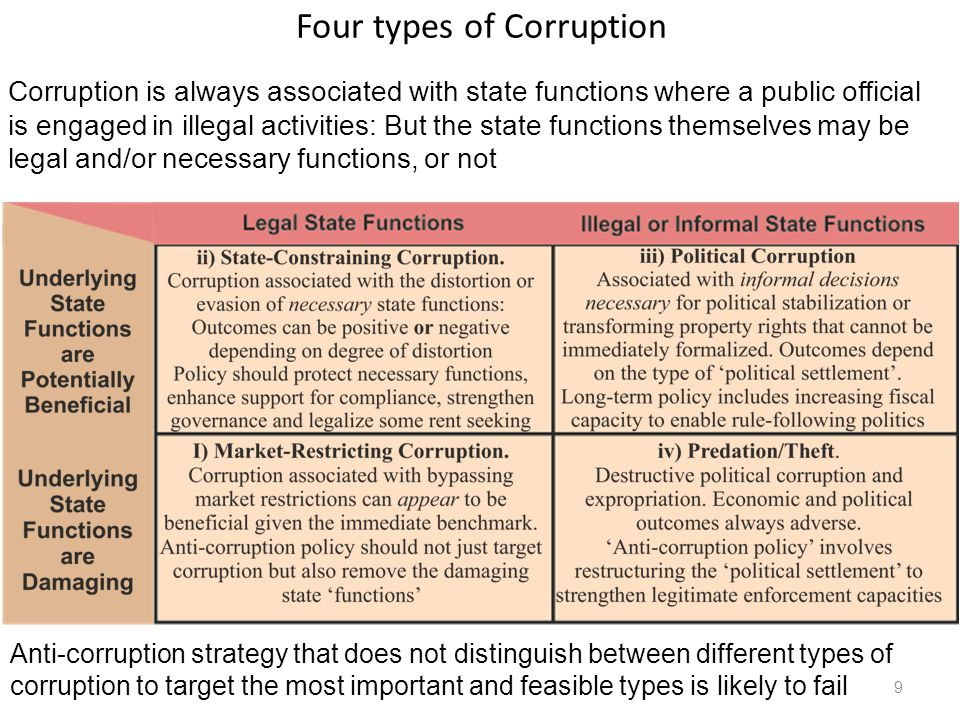 Four types of Corruption 9 Corruption is always associated with state functions where a public official is engaged in illegal activities: But the state functions themselves may be legal and/or necessary functions, or not Anti-corruption strategy that does not distinguish between different types of corruption to target the most important and feasible types is likely to fail