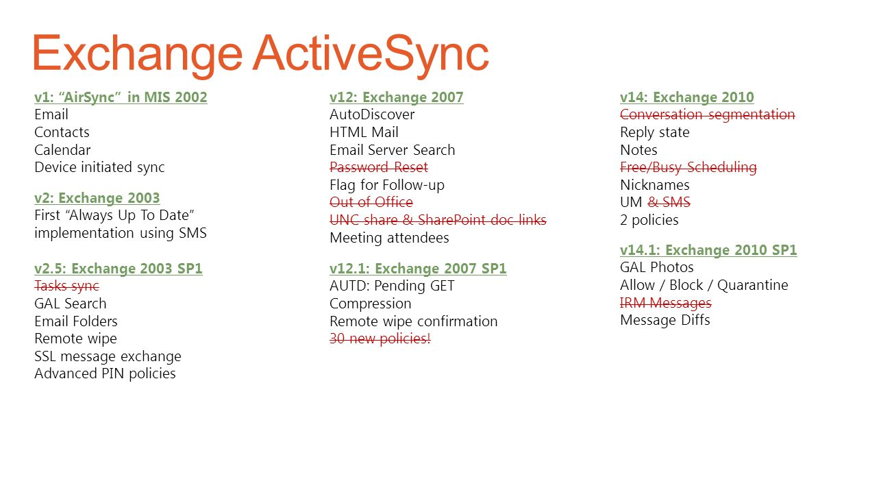 v1: AirSync in MIS 2002 Email Contacts Calendar Device initiated sync v2: Exchange 2003 First Always Up To Date implementation using SMS v2.5: Exchange 2003 SP1 Tasks sync GAL Search Email Folders Remote wipe SSL message exchange Advanced PIN policies v12: Exchange 2007 AutoDiscover HTML Mail Email Server Search Password Reset Flag for Follow-up Out of Office UNC share & SharePoint doc links Meeting attendees v12.1: Exchange 2007 SP1 AUTD: Pending GET Compression Remote wipe confirmation 30 new policies.