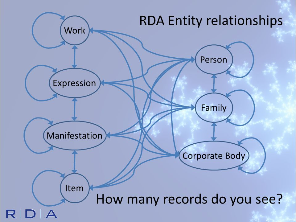 Corporate BodyPersonFamily RDA Entity relationships WorkExpressionManifestationItem How many records do you see