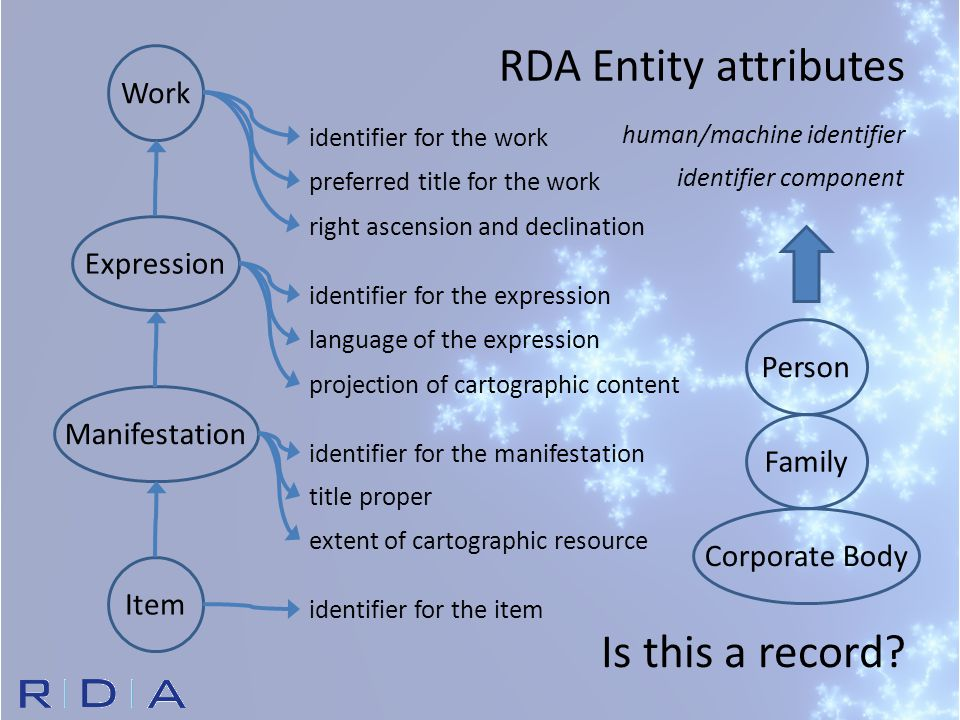 Corporate BodyPersonFamily RDA Entity attributes WorkExpressionManifestationItem identifier for the work right ascension and declination preferred title for the work identifier for the expression projection of cartographic content language of the expression identifier for the manifestation extent of cartographic resource title proper identifier for the item human/machine identifier identifier component Is this a record