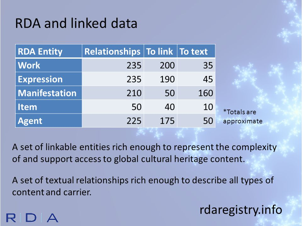 RDA EntityRelationshipsTo linkTo text Work23520035 Expression23519045 Manifestation21050160 Item504010 Agent22517550 RDA and linked data A set of linkable entities rich enough to represent the complexity of and support access to global cultural heritage content.