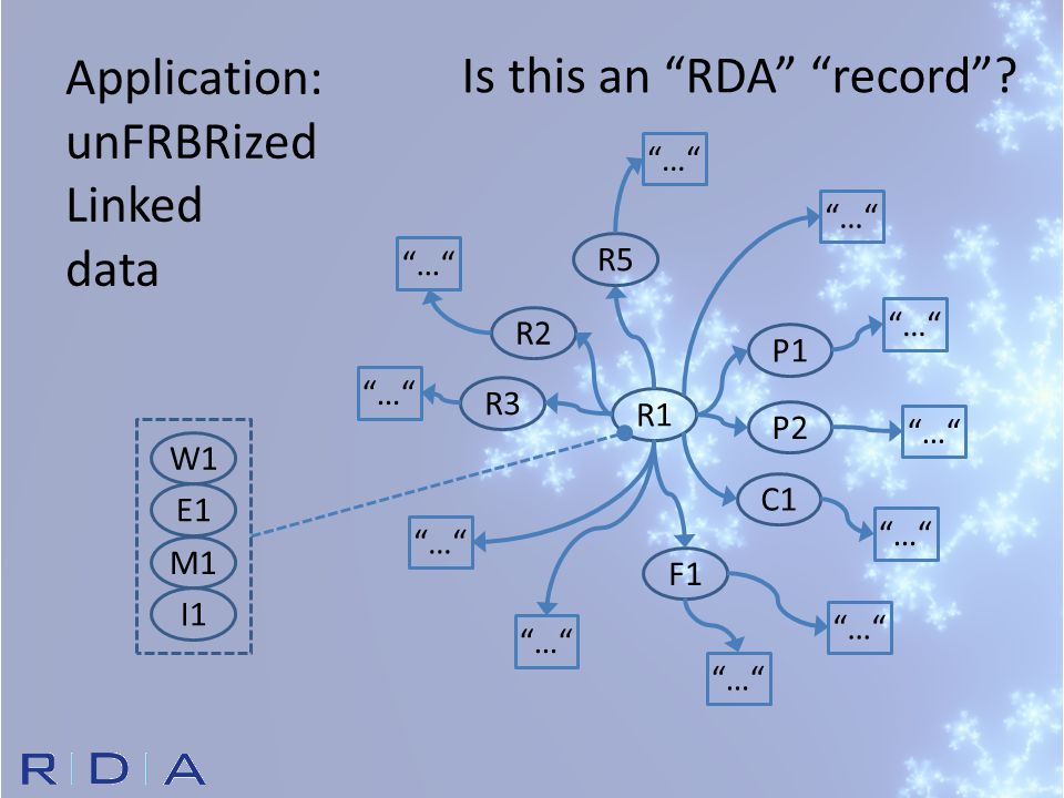 Application: unFRBRized Linked data R1 P1 P2 C1 F1 R2 R3 … R5 W1 E1 M1 I1 Is this an RDA record