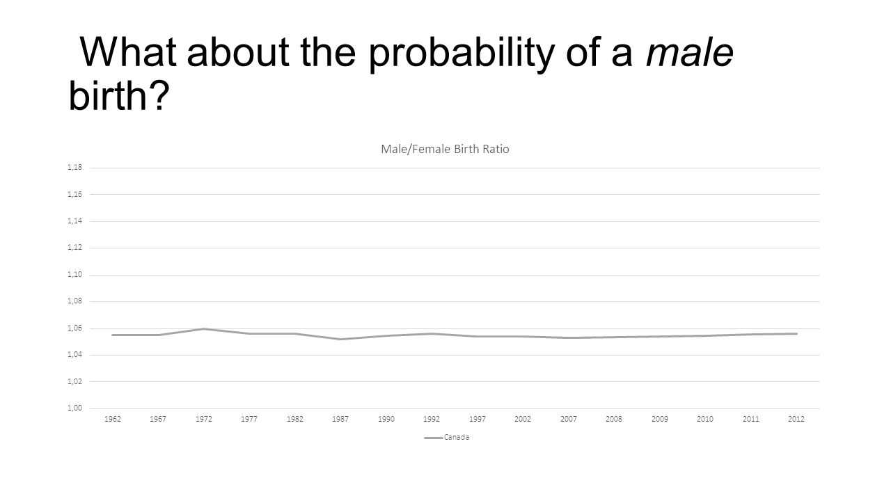 What about the probability of a male birth
