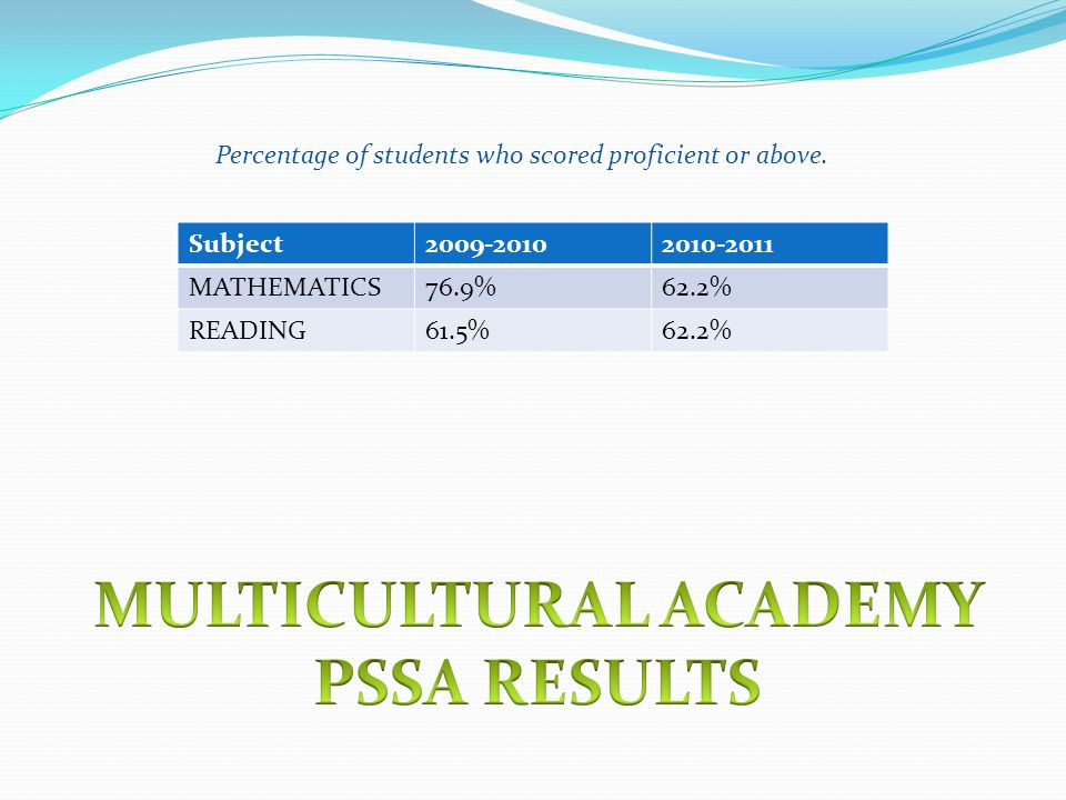 Subject MATHEMATICS76.9%62.2% READING61.5%62.2% Percentage of students who scored proficient or above.