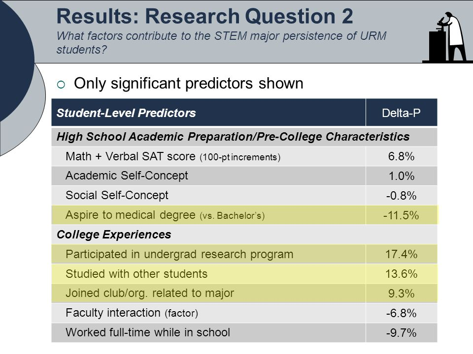 Results: Research Question 2 What factors contribute to the STEM major persistence of URM students.